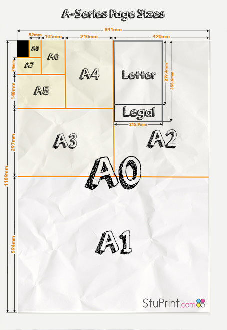 A Series page sizes. A description of different paper and page sizes and dimensions used in the UK printing industry