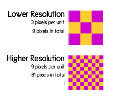 pixel numbers and resolution